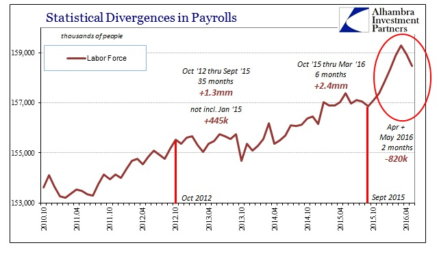 ABOOK June 2016 Payrolls Labor Force