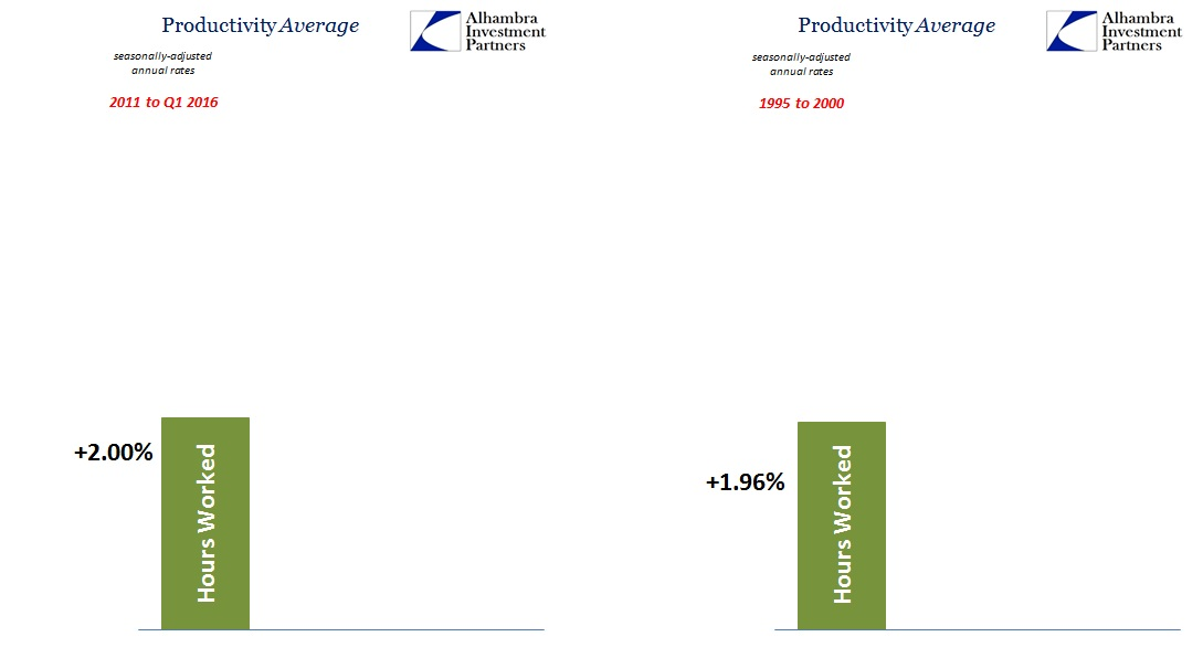 ABOOK June 2016 Productivity Now v 1990s Labor