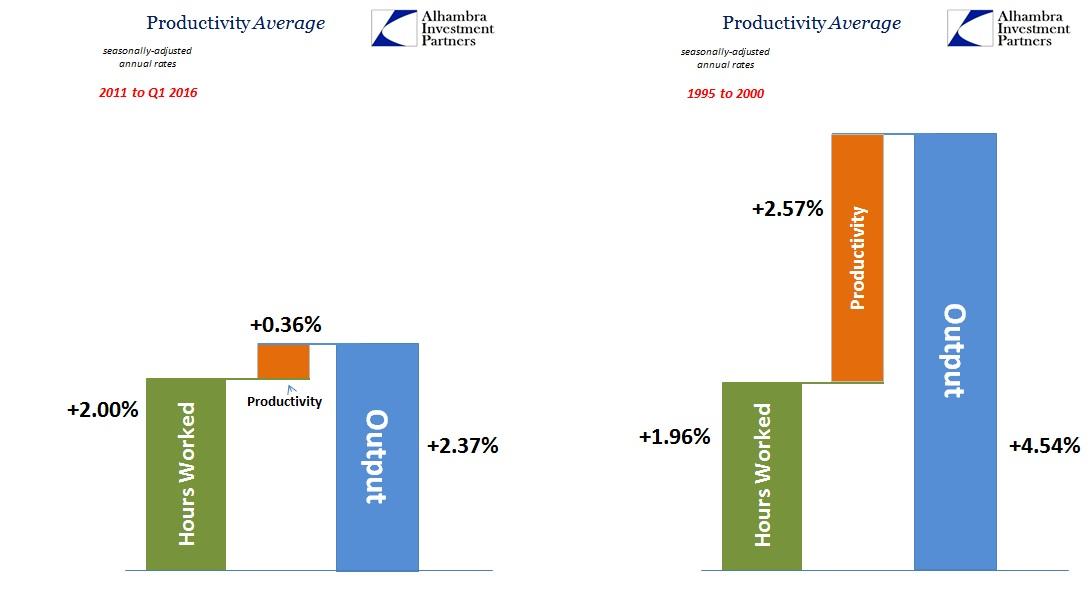 ABOOK June 2016 Productivity Now v 1990s