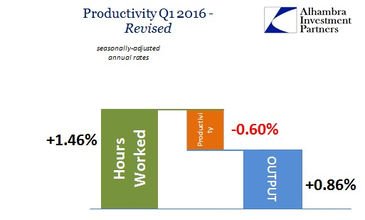 ABOOK June 2016 Productivity Q1 2016