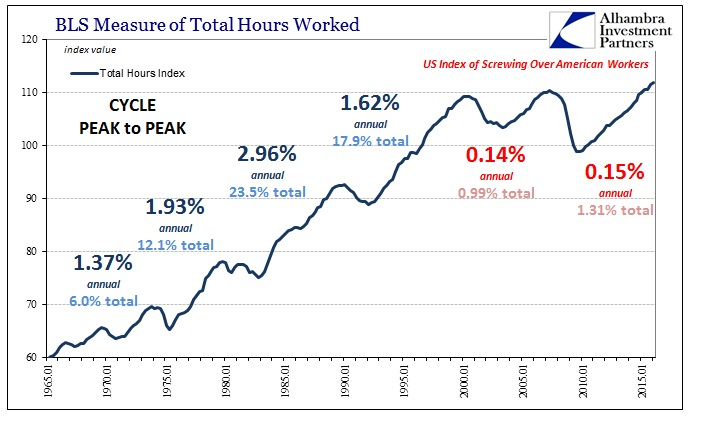 ABOOK June 2016 Productivity Total Hours Cycles