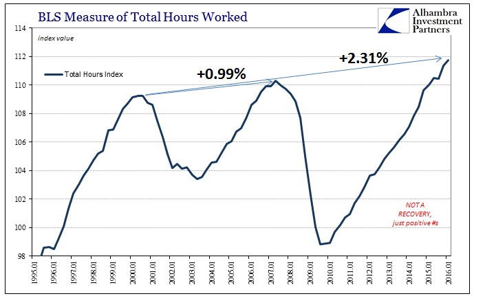 ABOOK June 2016 Productivity Total Hours Recent Cycles