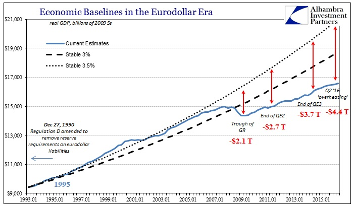 ABOOK July 2016 GDP Baseline Hole