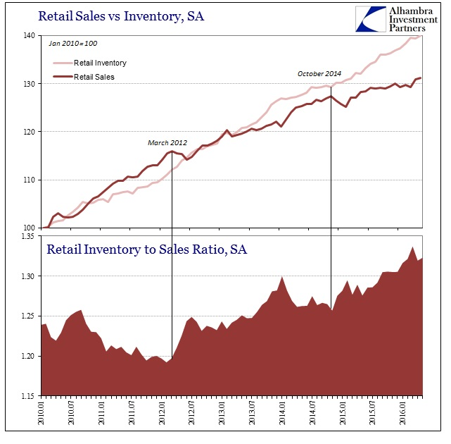 ABOOK July 2016 Retail Sales v Inventory