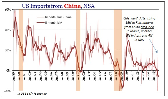 ABOOK July 2016 US Trade Imports China