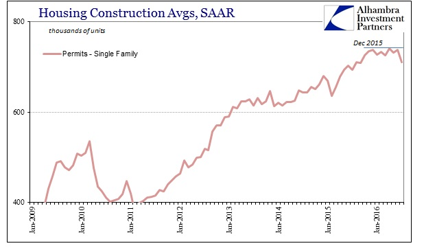 ABOOK August 2016 Home Constr Single Family SAAR