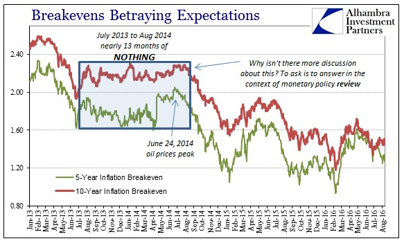 ABOOK August 2016 Inflation Exp Breakevens US Zoom
