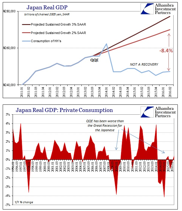 ABOOK August 2016 Japan GDP HH Private Consumption