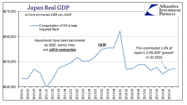 ABOOK August 2016 Japan GDP HH less Imp Rent Real Level