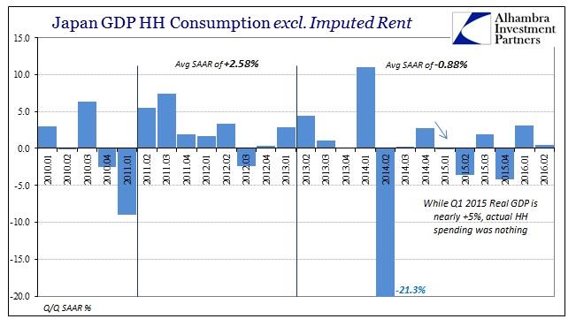 ABOOK August 2016 Japan GDP HH less Imp Rent