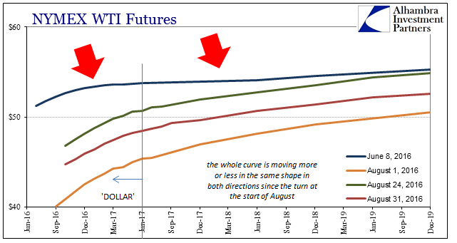 ABOOK August 2016 Oil WTI Curve