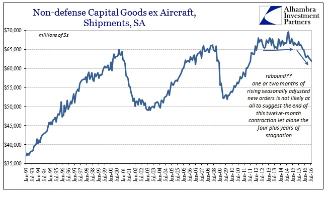 abook-sept-2016-durable-goods-cap-goods-shipments-sa