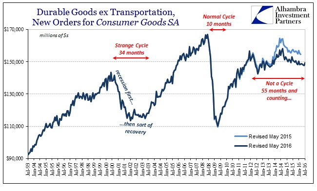 abook-sept-2016-durable-goods-consumer-sa-not-cycle