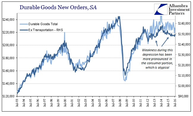 abook-sept-2016-durable-goods-consumer-sa