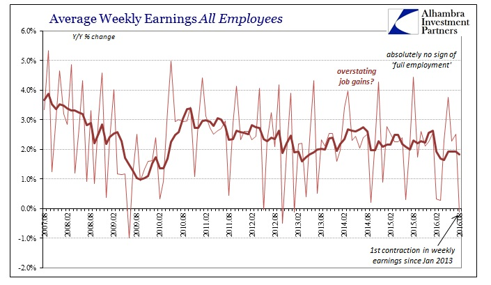 ABOOK Sept 2016 Payrolls Avg Weekly Earns All Empl