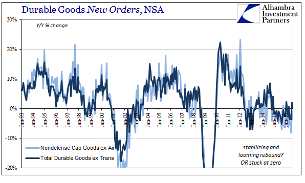 abook-oct-2016-durable-goods-new-orders-yy