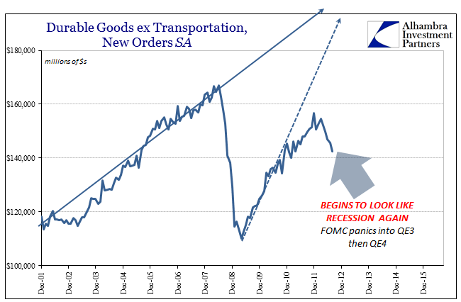 abook-oct-2016-durable-goods-sa-2012-near-recession