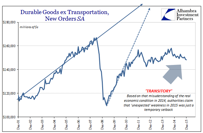 abook-oct-2016-durable-goods-sa-2015-transitory