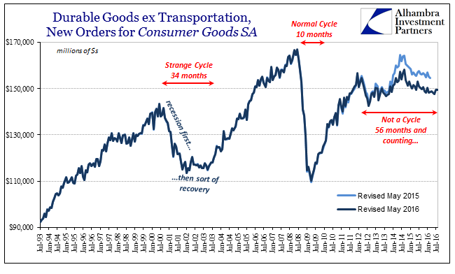 abook-oct-2016-durable-goods-sa-56-mos