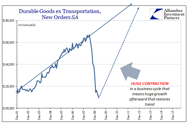 abook-oct-2016-durable-goods-sa-contraction