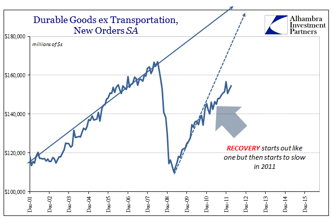 abook-oct-2016-durable-goods-sa-recoveryish