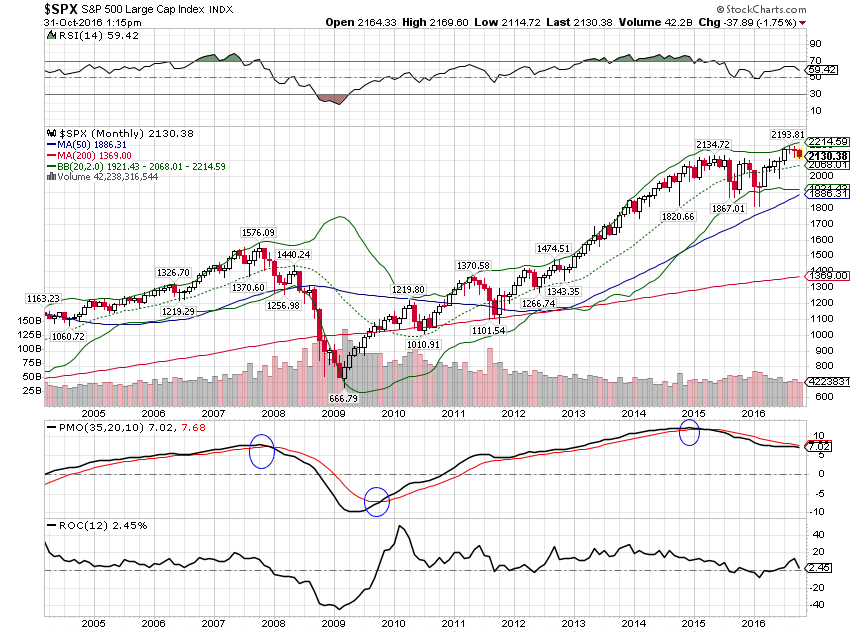 spx-monthly