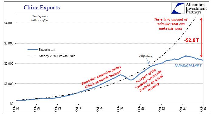 abook-nov-2016-china-trade-exports-baseline