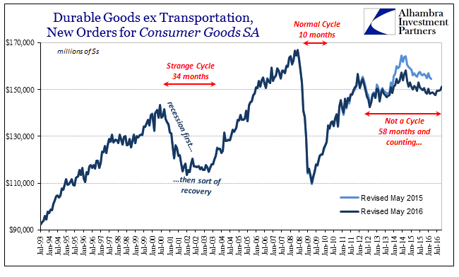 abook-nov-2016-durable-goods-not-cycle
