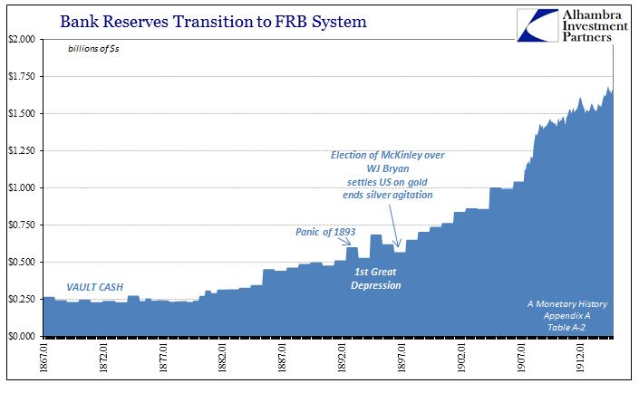 abook-nov-2016-evolution-fractional-lending-bank-reserves-to-1907