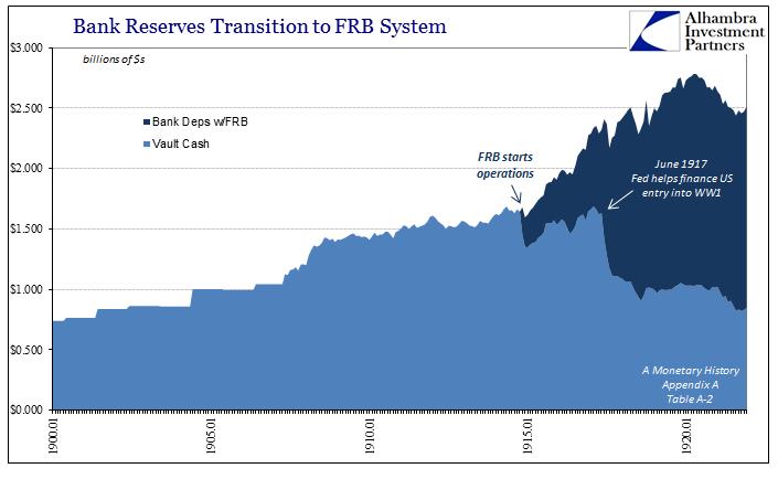 abook-nov-2016-evolution-fractional-lending-bank-reserves-to-1921