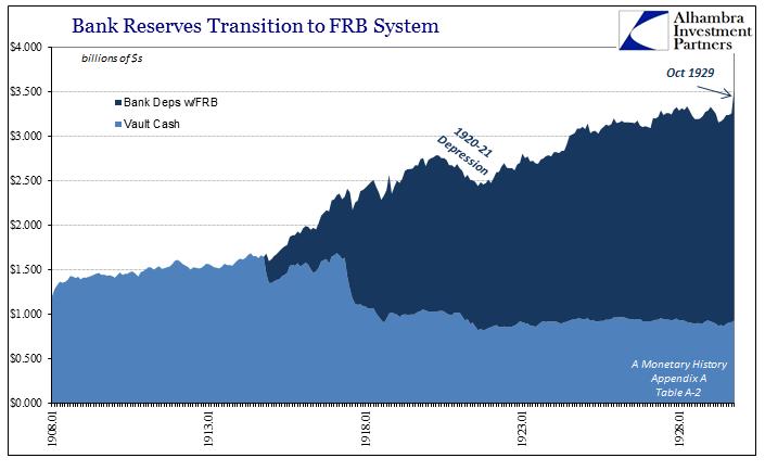 abook-nov-2016-evolution-fractional-lending-bank-reserves-to-1929