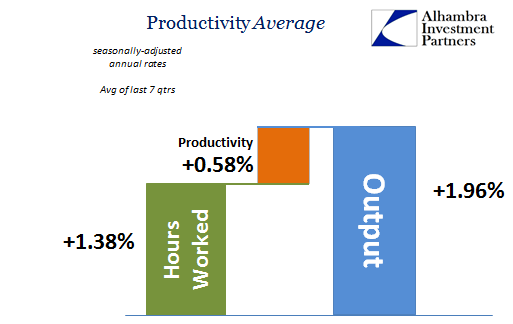 abook-nov-2016-productivity-last-7qtrs-as-calc