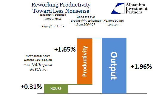 abook-nov-2016-productivity-last-7qtrs