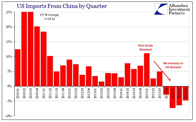 abook-nov-2016-us-trade-imports-from-china-by-qtr