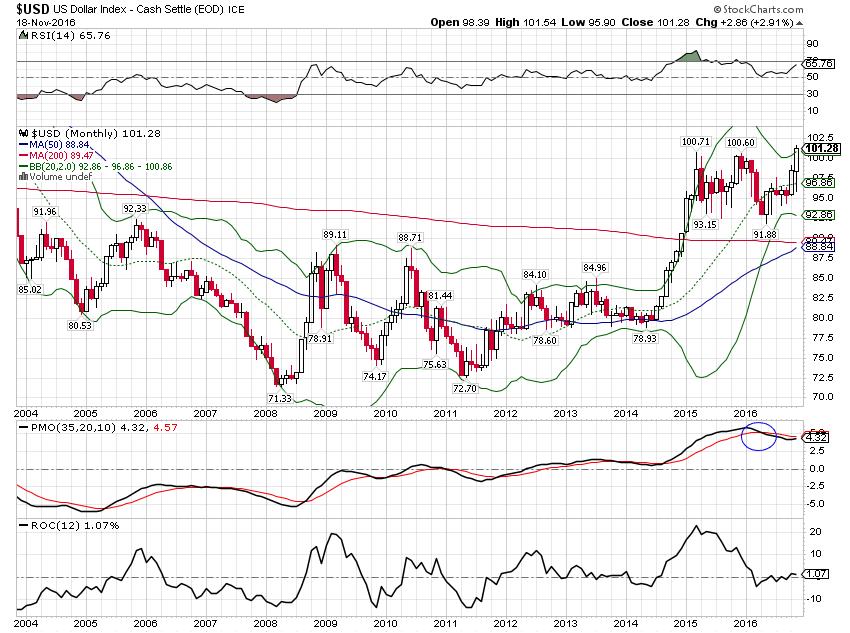 us-dollar-monthly