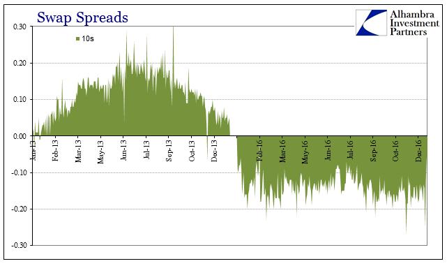 abook-dec-2016-reflation-comparison-2013-v-2016-swap-spreads-10s