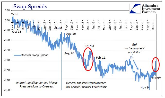 abook-dec-2016-reflation-comparison-30s-swap-spreads