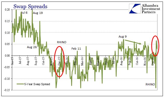 abook-dec-2016-reflation-comparison-5s-swap-spreads