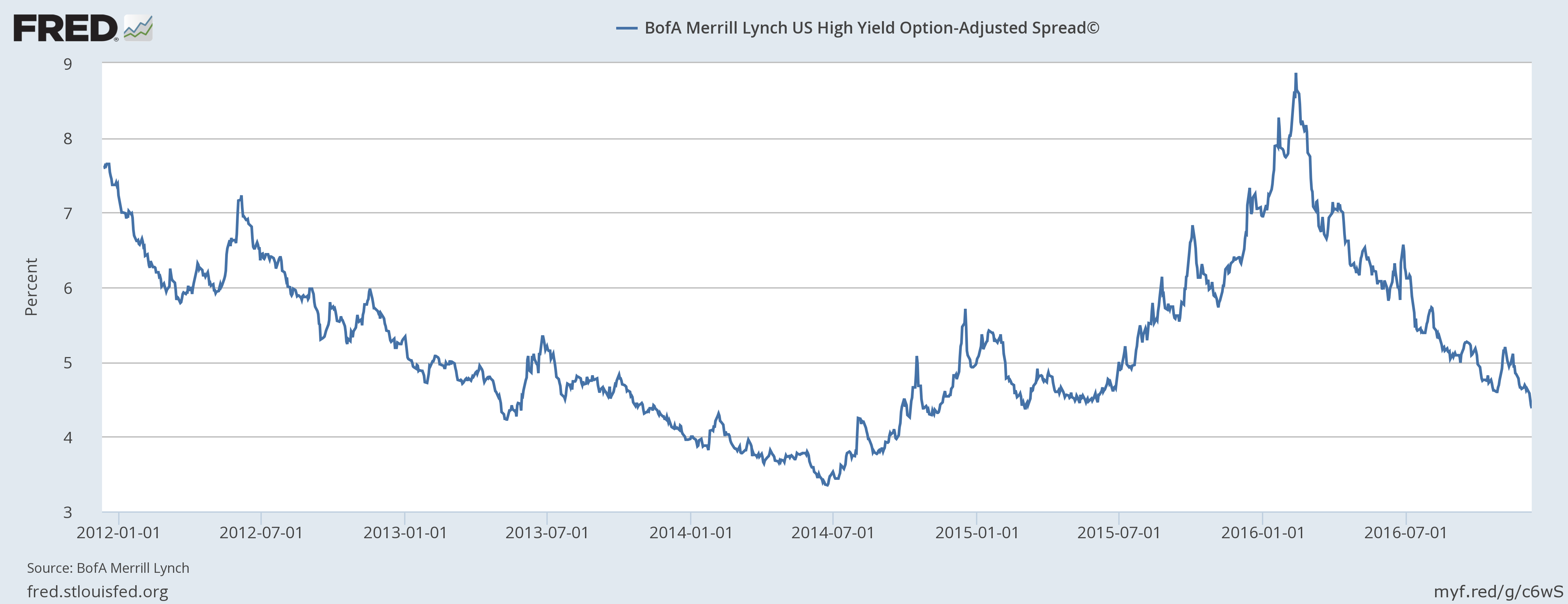 hy-spreads