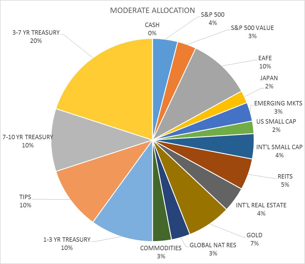 moderate-allocation-12-1-16