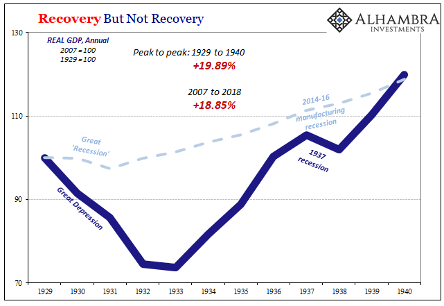 What Recovery: 11-Year Real Growth Rate Now Lower Than The 1930s Great Depression
